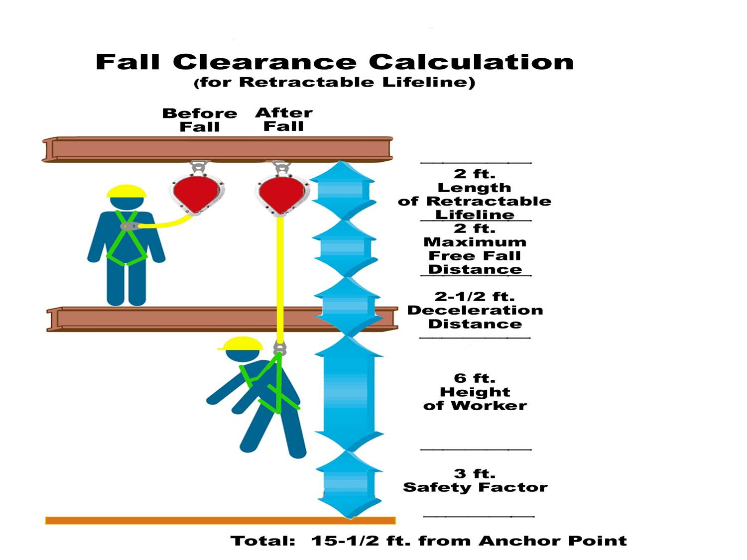 Fall Protection Diagram Wiring Diagrams Harness Anchors Safety Anchor Get Free Image About On Flat Roof