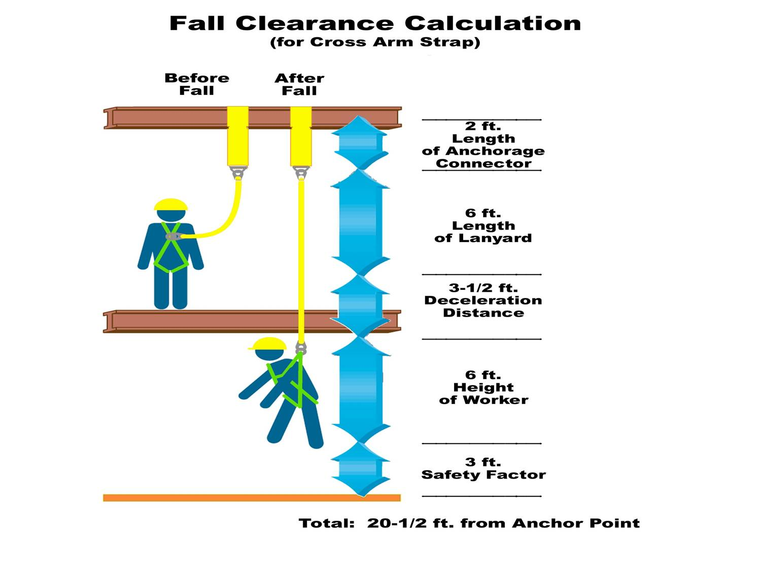 Load Of Fall Arrest Indicator : Fall protection environmental health and safety