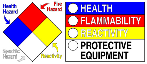 NFPA 704 Diamond - Blanks and Kits