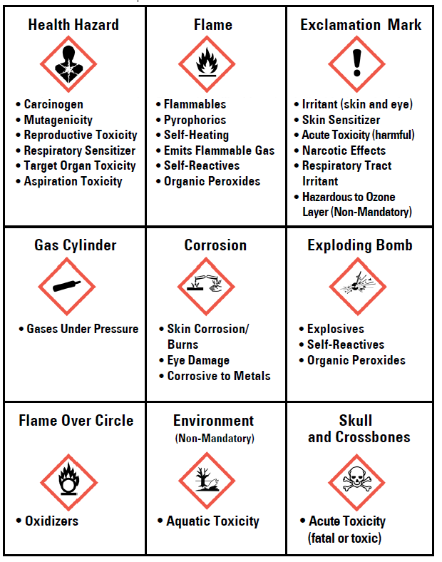 Hazardous Chemical Management Environmental Health And Safety